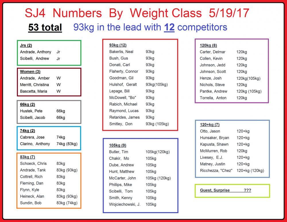weight classes 051917.jpg