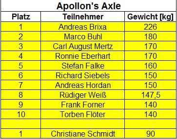DM2017_Apollons Axle.JPG